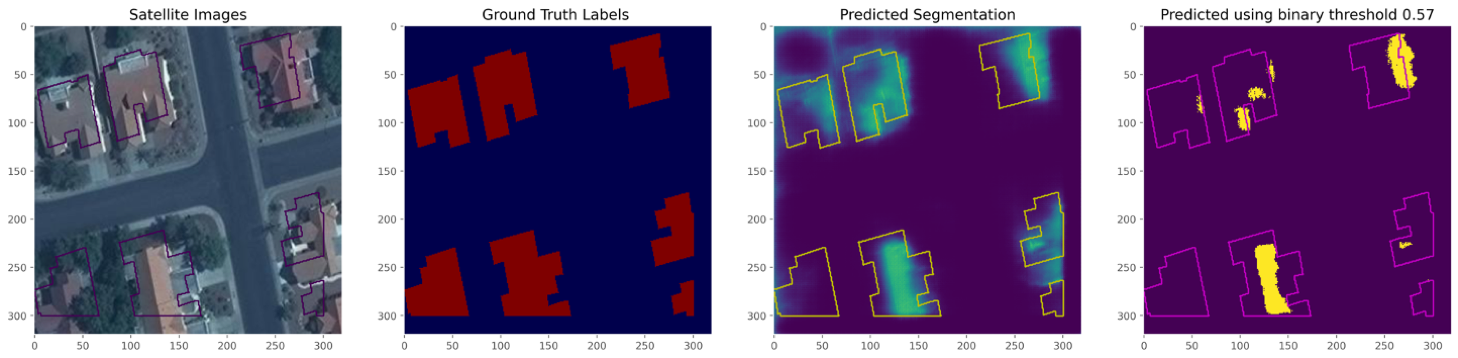 Figure 1: Prediction using default model.