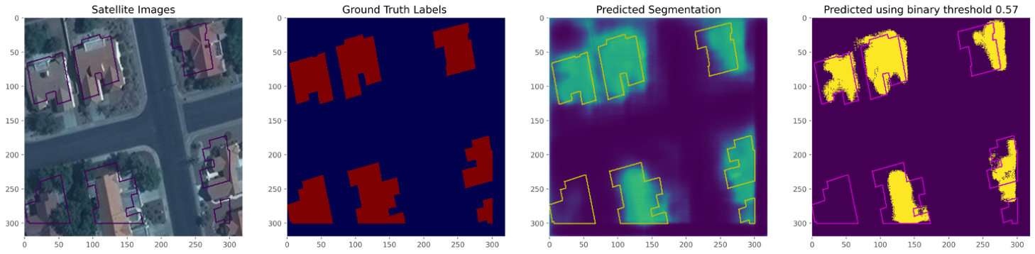 Figure 2: Prediction using unitary noise.